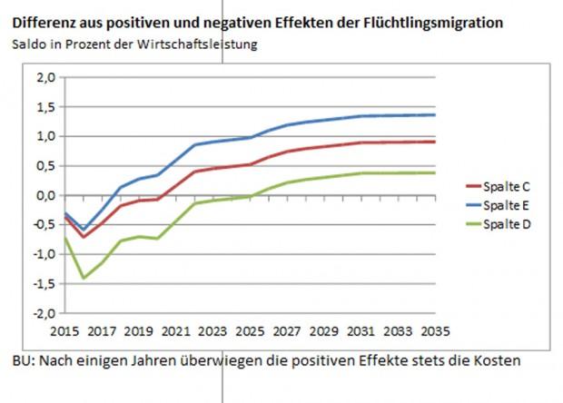 DIW-Berechnung zum Effekt der Flüchtlingsmigration auf die deutsche Wirtschaftsleistung. Grafik: DIW