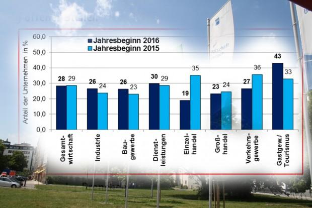 Die Fachkräfteprobleme nach Branchen im Jahresvergleich. Grafik: IKH zu Leipzig
