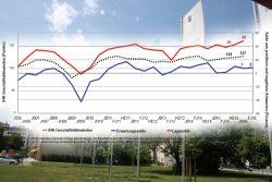 Geschäftsklima-Entwicklung in Sachsen von 2006 bis 2016. Grafik: IHK zu Leipzig