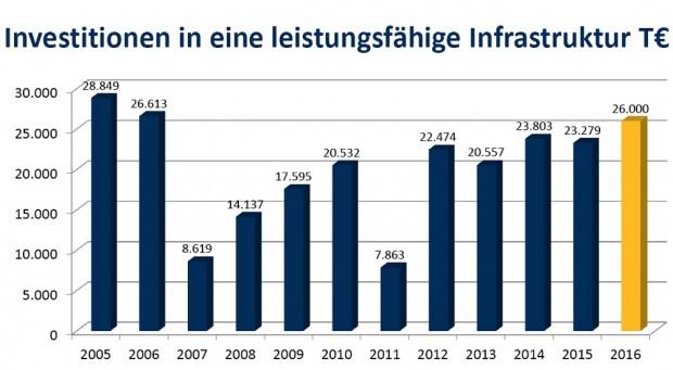Investitionen der LVB 2005 bis 2016. Grafik: LVB