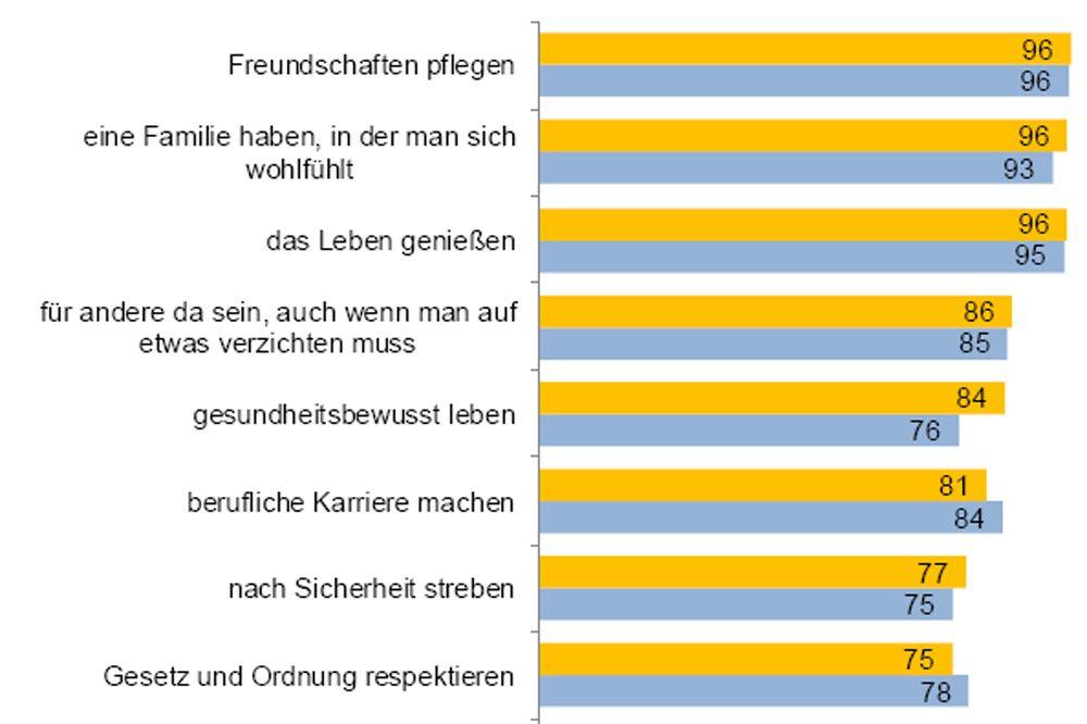 Die Lebensziele der Leipziger Schüler 2010 (blau) und 2015 (gelb). Grafik: Stadt Leipzig, Amt für Statistik und Wahlen
