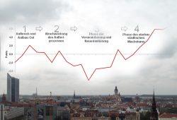Phasen der wirtschaftlichen und sozialen Entwicklung Leipzigs 1991 bis 2014. Grafik: Stadt Leipzig, Amt für Statistik und Wahlen