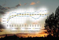 Entwicklung der persönlichen Nettoeinkommen nach Altersgruppen. Grafik: Stadt Leipzig, Amt für Statistik und Wahlen