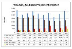 Entwicklung der Politisch motivierten Kriminalität (PMK) in Sachsen 2005 bis 2014. Grafik: Freistaat Sachsen / SMI