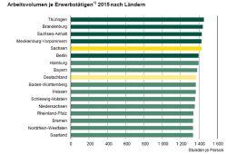 Arbeitszeitvolumen nach Bundesländern 2015. Grafik: Freistaat Sachsen, Statistisches Landesamt