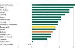 BIP-Wachstum nach Bundesländern 2015. Grafik: Freistaat Sachsen, Statistisches Landesamt