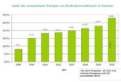 Der Zuwachs der Erneuerbaren Energien in Sachsen (ab 2014 als Prognose). Grafik: SAENA