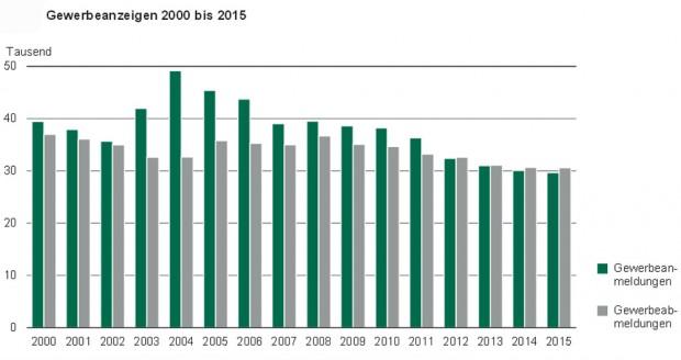Gewerbeanzeigen in Sachsen 2000 bis2015. Grafik: Freistaat Sachsen, Statistisches Landesamt