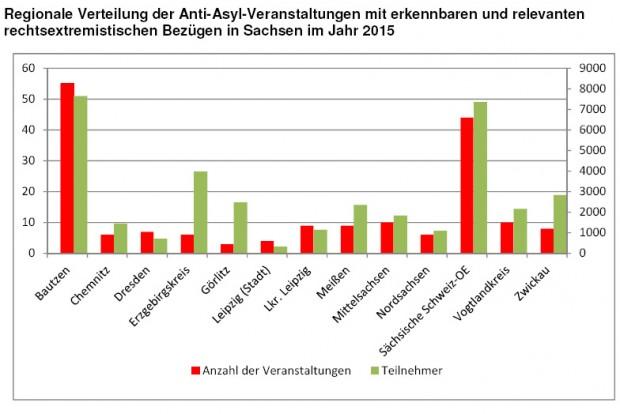 """Verteilung der """"Anti-Asyl-Demonstrationen"""" mit rechtssextremer Beteiligung. Grafik: Freistaat Sachsen, Landesamt für Verfassungsschutz"""