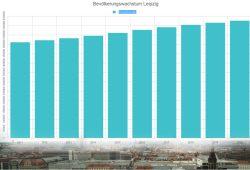 Leipzigs Bevölkerungsentwicklung bis 2020, ab 2016 Prognosewerte. Grafik: L-IZ