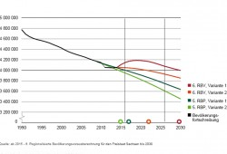 Vergleich der neuen Prognose (rot, orange) mit der von 2011 (grün). Grafik: Freistaat Sachsen