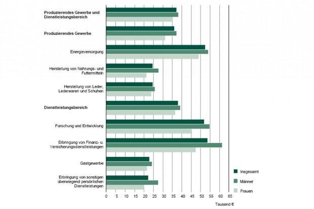 Bruttoverdienste nach Branchen und Geschlechtern 2015. Grafik: Freistaat Sachsen, Landesamt für Statistik