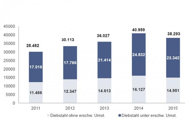 Entwicklung der Diebstahlszahlen in Leipzig 2011 bis 2015. Grafik: Polizeidirektion Leipzig