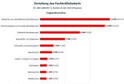 Die Branchen mit dem höchsten Fachkräftebedarf im Jahr 2016. Grafik: IHK zu Leipzig, Fachkräftemonitor