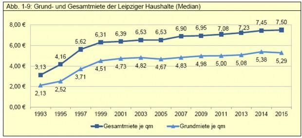 Mietentwicklung in Leipzig 1993 bis 2015. Grafik: Stadt Leipzig, Amt für Statistik und Wahlen