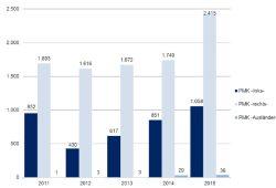 """Entwicklung der """"politisch motivierten Kriminalität"""" 2011 bis 2015. Grafik: Freistaat Sachsen, SMI"""