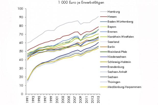Entwicklung der Produktivität nach Bundesländern. Grafik: IWH