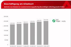 Anstieg der Zahl sv-pflichtiger Arbeitsverhältnisse in Leipzig bis September 2015. Grafik: Arbeitsagentur Leipzig