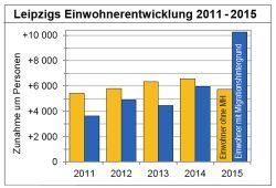 Der Leipziger Einwohnerzuwachs 2011 bis 2015. Grafik: Stadt Leipzig, Amt für Statistik und Wahlen