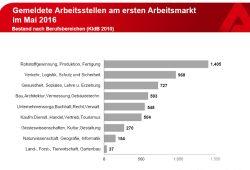 Die gemeldeten Arbeitsstellen im Mai 2016. Grafik: Arbeitsagentur Leipzig