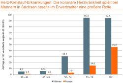 Herz-Kreislauf-Erkrankungen von Männern und Frauen in Sachsen im Vergleich. Grafik: DAK