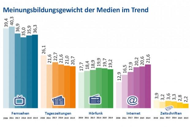 """Entwicklung des """"Meinungsbildungsgewichts"""" 2009 bis 2015. Grafik: Landesmedienanstalten"""