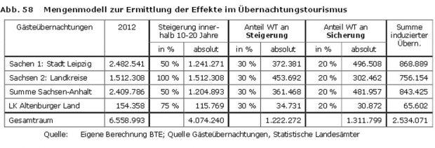 """Wie die Rechner von BTE einfach mal 30 Prozent für den """"Wassertourismus"""" berechnet haben. Tabelle: TWGK / BTE"""