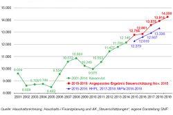 Entwicklung der sächsischen Steuereinnahmen. Grafik: Freistaat Sachsen, SMF