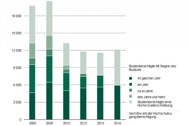 Entwicklung der Studienberechtigtenzahlen in Sachsen. Grafik: Freistaat Sachsen, Landesamt für Statistik
