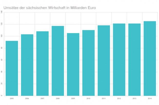 Entwicklung der Gesamtumsätze der sächsischen Wirtschaft 2005 bis 2014. Grafiik: L-IZ
