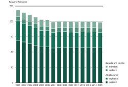 Abbau von Personal im öffentlichen Dienst Sachsens (Land und Kommunen) 2001 bis 2015. Grafik: Freistaat Sachsen, Statistisches Landesamt