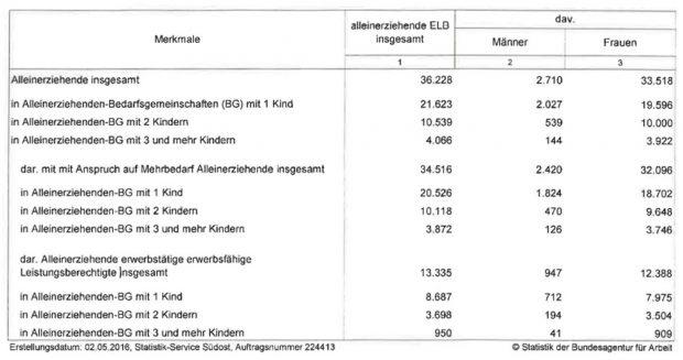 Alleinerziehende in Sachsen in Bedarfsgemeinschaften. Tabelle aus der Antwort von Sozialministerin Barbara Klepsch an den AfD-Abgeordneten André Wendt, Quelle: Arbeitsagentur Sachsen