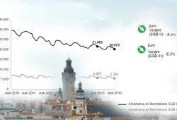 Entwicklung der Arbeitslosenquoten im SGB II und SGB III in Leipzig von 2010 bis 2016. Grafik: Arbeitsagentur Leipzig