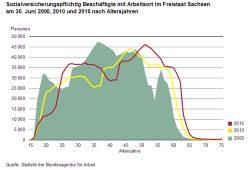 Sachsens Erwerbstätige bleiben immer länger im Arbeitsleben. Grafik: Freistaat Sachsen, Landesamt für Statistik