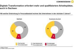 Auch sächsische Mittelständler rechnen mit Personalzuwachs durch die digitale Transformation. Grafik: Commerzbank AG