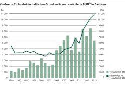Steigerung der Bodenkaufpreise von 1993 bis 2015 in Sachsen. Grafik: Freistaat Sachsen, Statistisches Landesamt