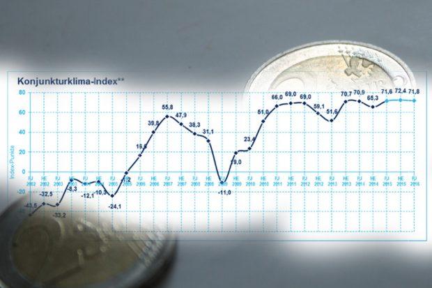 Konjunkturbarometer für Mitteldeutschland 2002 bis 2016. Grafik: IHK zu Leipzig