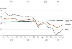 Die Gesamtteuerungsrate im Vegleich mit Heizöl und Kraftstoffen. Grafik: Freistaat Sachsen, Statistisches Landesamt