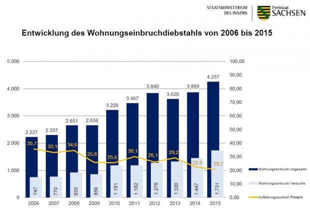 Einbruchzahlen und Aufklärungsquoten in Sachsen 2006 bos 2015. Grafik: Freistaat Sachsen, SMI