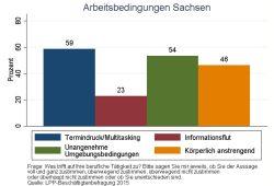 Arbeitsbedingungen in Sachsen. Grafik Arbeitsagentur Sachsen