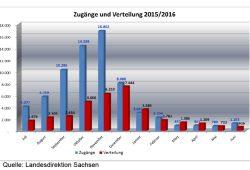Asylbewerberankünfte und Zuteilungen in Sachsen. Grafik: Landesdirektion Sachsen