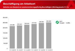 Entwicklung der Leipziger Beschäftigung 2010 bis 2015. Grafik: Arbeitsagentur Leipzig