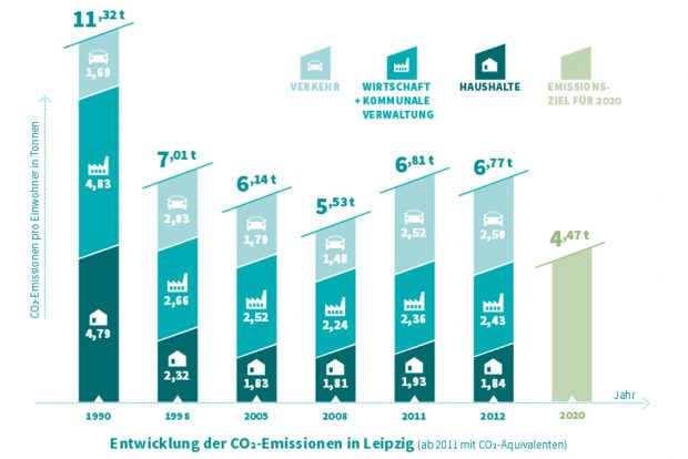 Entwicklung der CO2-Emissionen in Leipzig. Grafik: Stadt Leipzig, Umsetzungsbericht