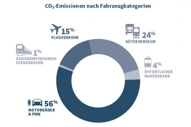 Anteil der Verkehrsarten am CO2-Ausstoß in Leipzig. Grafik: Stadt Leipzig, Umsetzungsbericht
