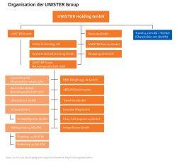 Das (unvollständige) Organigramm, welches die Insolvenzverwaltung zur Verfügung stellt. Quelle unister.de