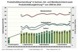 Produktivitätsentwicklung West, Ost, Sachsen. Grafik: IAB Betriebspanel