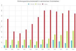 Wohnungseinbruchsdiebstahl in Chemnitz, Dresden und Leipzig 2004 bis 2015. Grafik: L-IZ