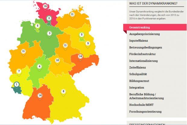 """Das Dynamikranking im """"Bildungsmonitor"""": Sachsen stagniert. Screenshot: L-IZ"""