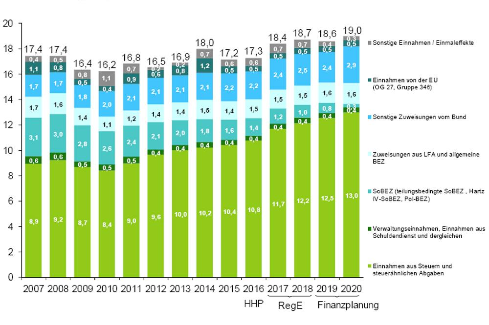 Einnahmen des sächsischen Haushalts 2007 bis 2020. Grafik: Freistaat Sachsen, SMF