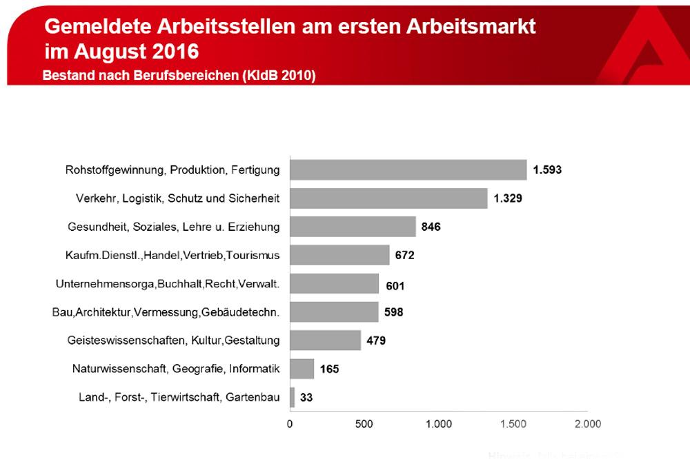 Die im August gemeldeten Arbeitsstellen in Leipzig. Grafik: Arbeitsagentur Leipzig